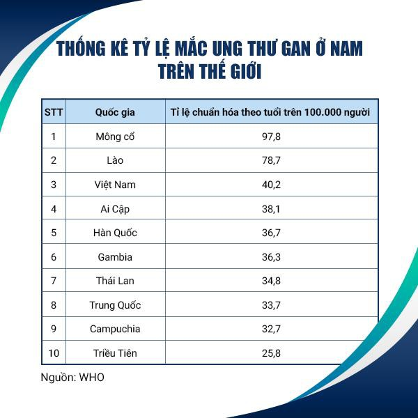 tỷ lệ ung thư của Việt Nam