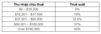 Thuế suất tại Úc