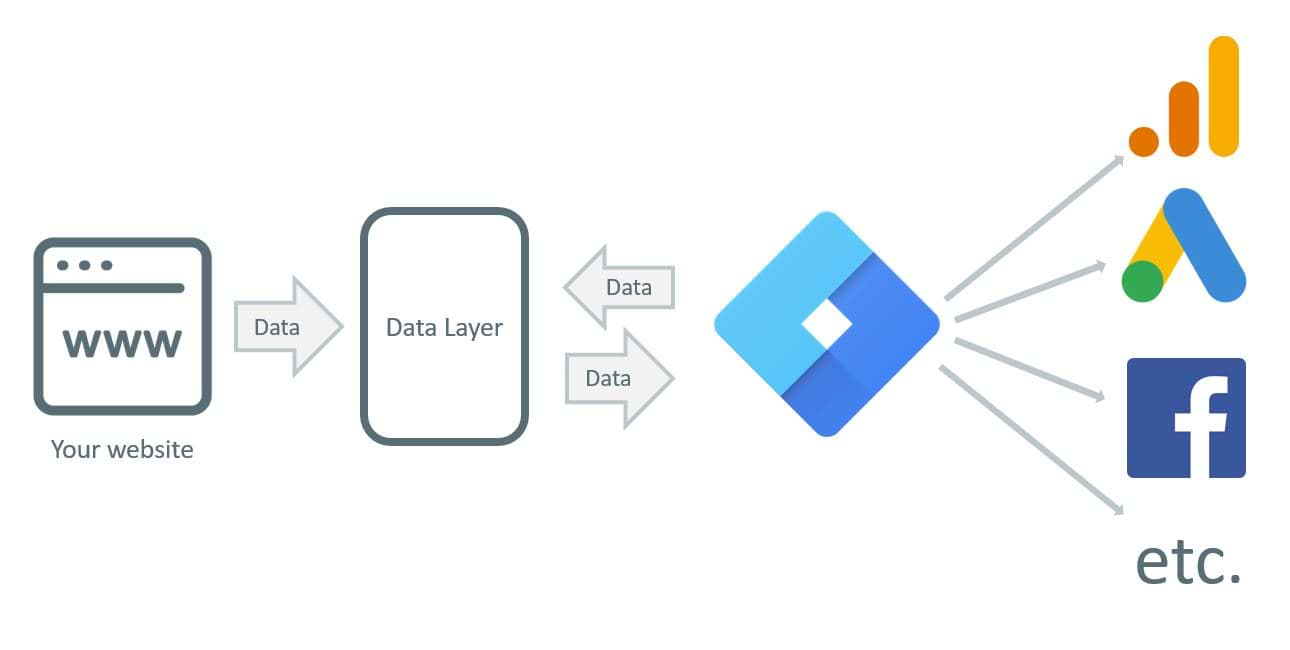 lớp dữ liệu